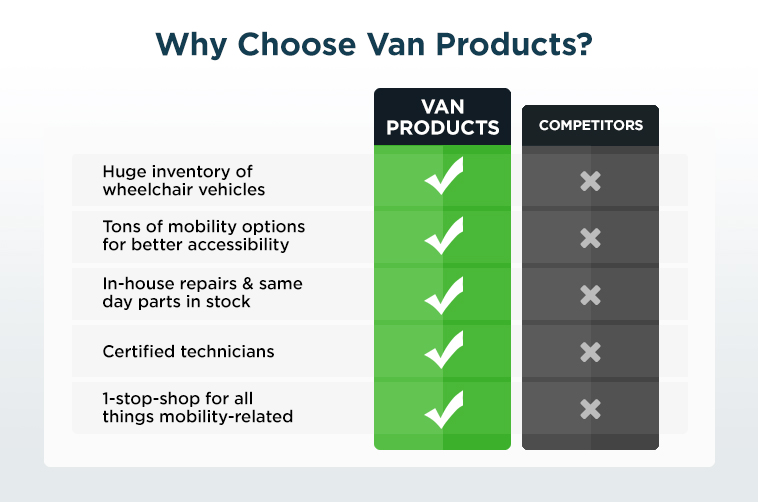 Why choose Van Products infographic chart